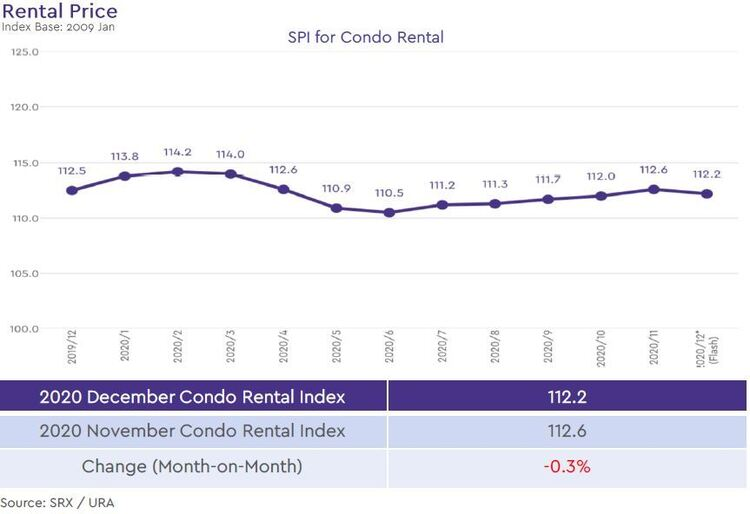 condo rental price index 2020 december